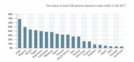 dual sim share