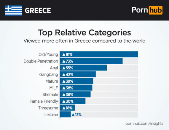 Pornhub insights Greece 20170