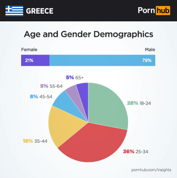 Pornhub insights Greece 2017