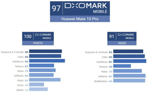 dxo huawei mate 10 pro