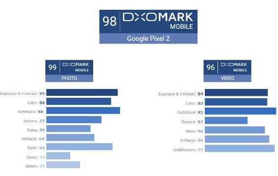 dxomark pixel 2