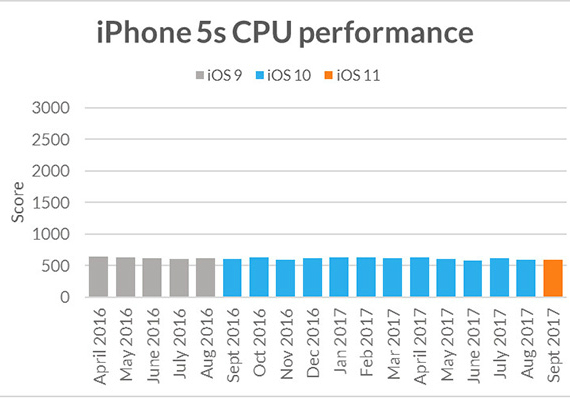 iphone performance