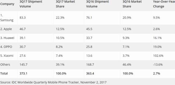 idc smartphones sales
