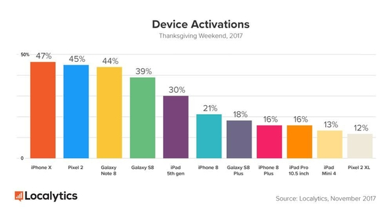 iphone x activations thanksgiving 2017