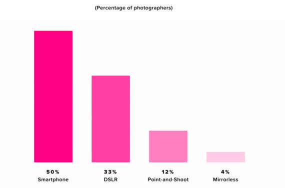 flickr percentage photgraphers