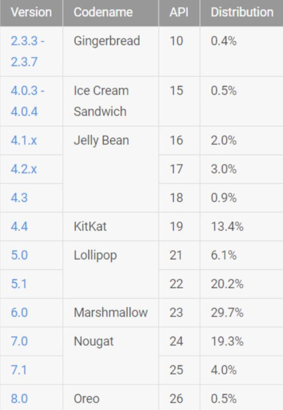 google android statistics december 2017
