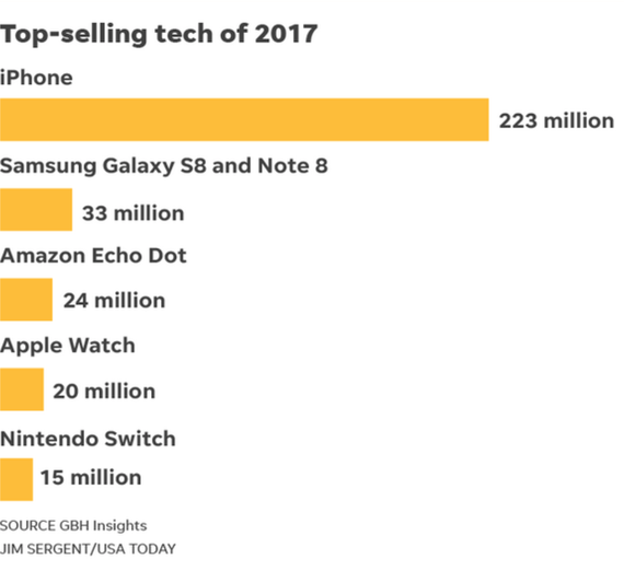 top selling tech of 2017