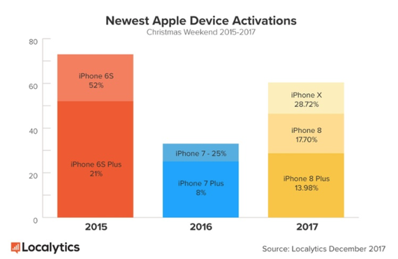us device activations christmas 2017 2