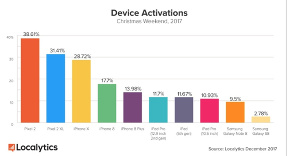 us device activations christmas 2017