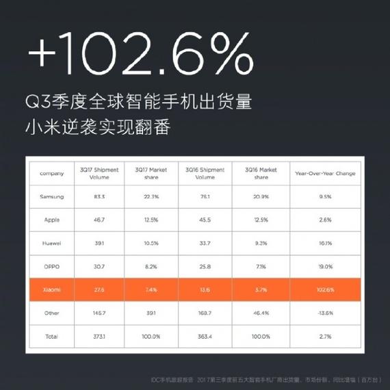 xiaomi_statistics_q3_2017