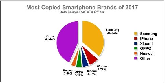 antutu most copied smartphone brands 2017