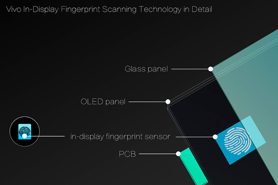 vivo in screen fingerprint scanner smartphone pattern