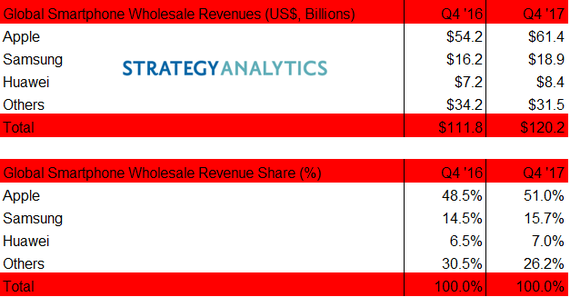 strategy analytics estimates q4 2017