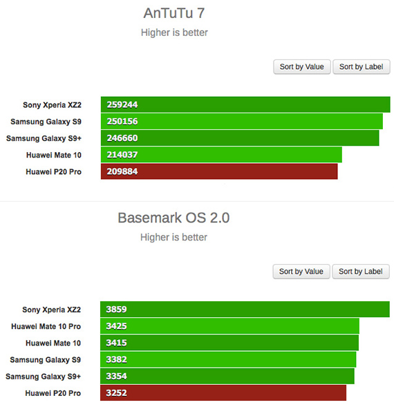Huawei p20 pro benchmarks 2