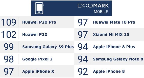 dxomark table