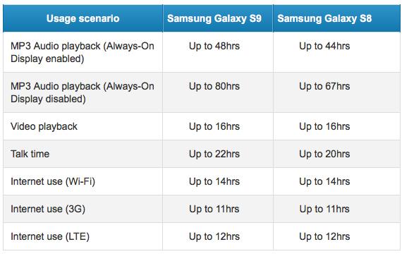 galaxy s9 s8 battery