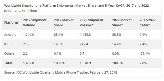 idc research smartphone shippments 2017