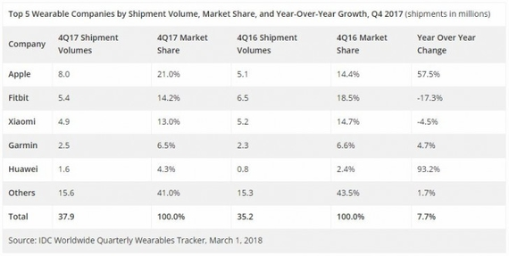 idc wearables research q4 2017