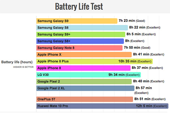 s9 bad battery
