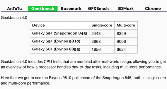 s9 s9plus_exynos vs sd845 2