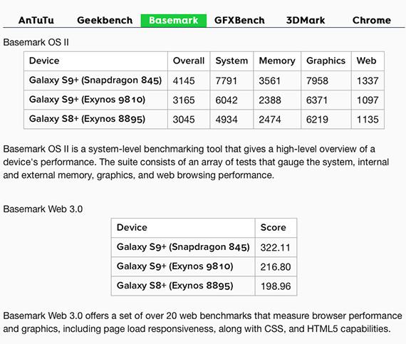 s9 s9plus_exynos vs sd845 3