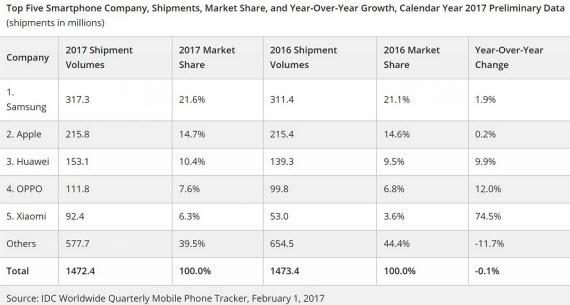 smartphone market shipments 2017