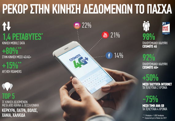 COSMOTE Pasxa 2018 mobile data traffic