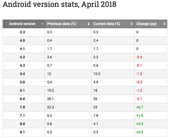 android oreo stats2