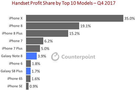 iphone_x_profits_global_market