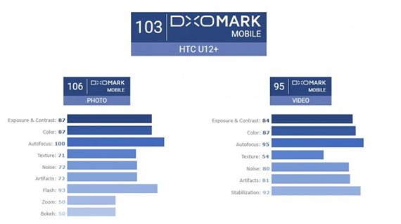 HTC12+ DXOMARK