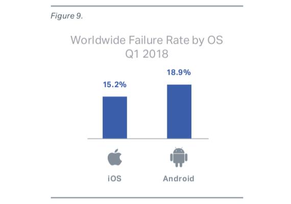 OS fail