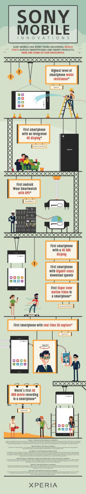 Sony mobile infographic