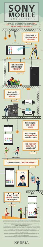 Sony mobile infographic