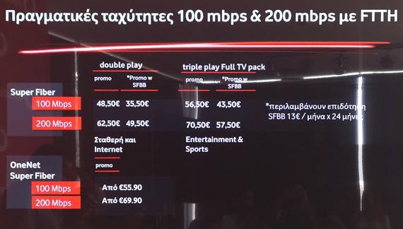 Πιάσαμε 1Gbps στον Βύρωνα με οπτική ίνα Vodafone Fiber