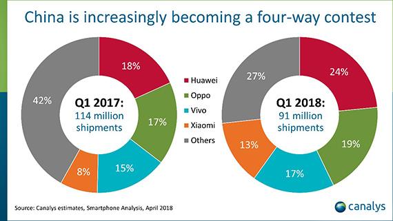 huawei china lead shipments