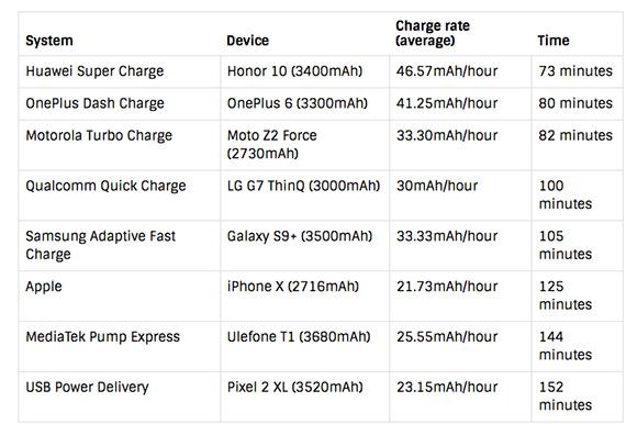 huawei fastest charging