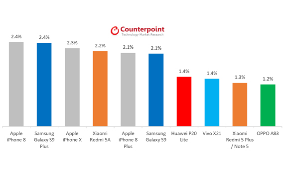 iphone8_sales_over_s9