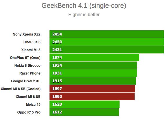 sd710 benchmark3