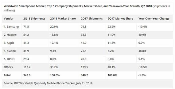 Worldwide-smartphone-shipments-Q2-2018-IDC