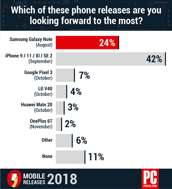 consumers interested iphone than note9