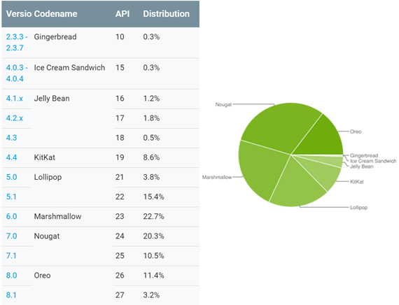 android distribution august