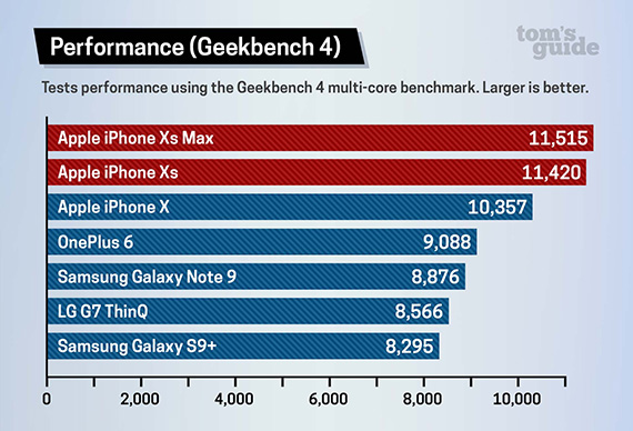 iphonexsxsmaxgeekbench