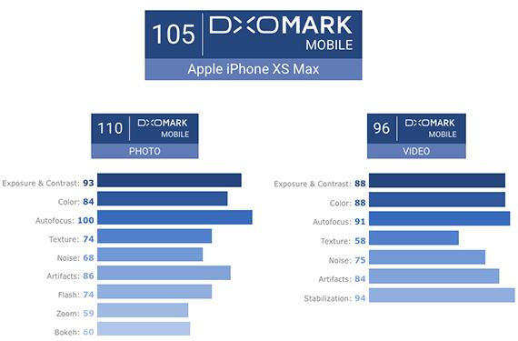 iphonexsxsmax dxomark2