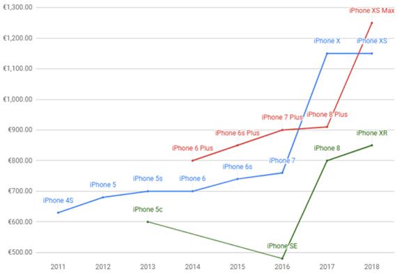 iphone prices1