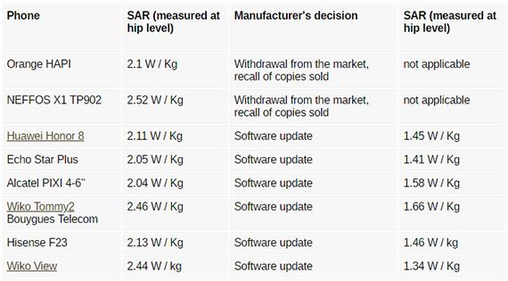 Οι αρχές στη Γαλλία ανακοίνωσαν τα κινητά που έχουν SAR πάνω από τα επιτρεπτά όρια στην Ευρώπη