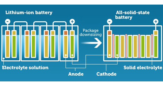 solidstate battery