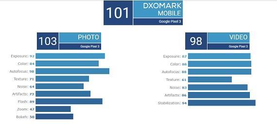 Pixel 3 Dxomark