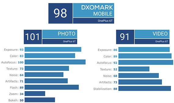 dxomark oneplus6t2