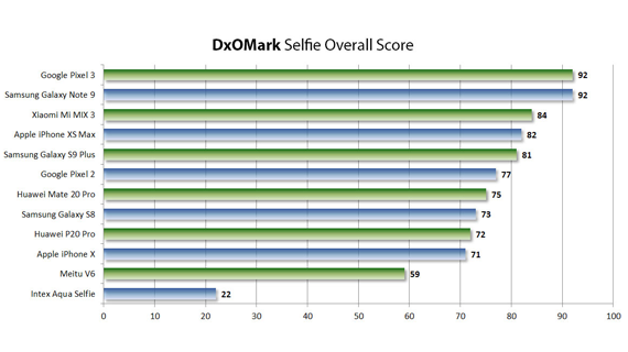 DxOMark Selfie 001