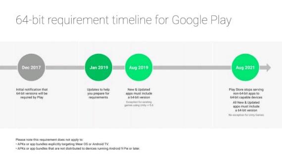 google 64 bit timeline